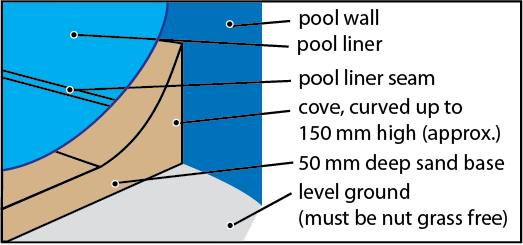 Diagram A. Recommended setup for installing pool liners.