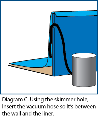 Diagram C. Using the skimmer hole, insert the vacuum hose so it's between the wall and the liner.
